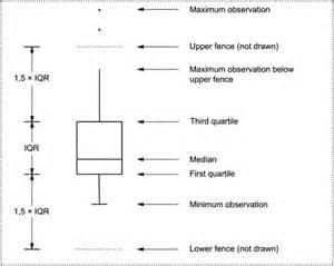 Statistical outliers