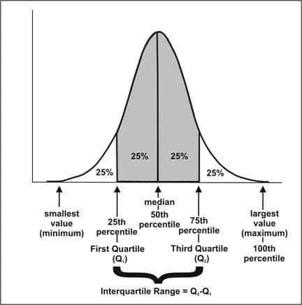interquatile range
