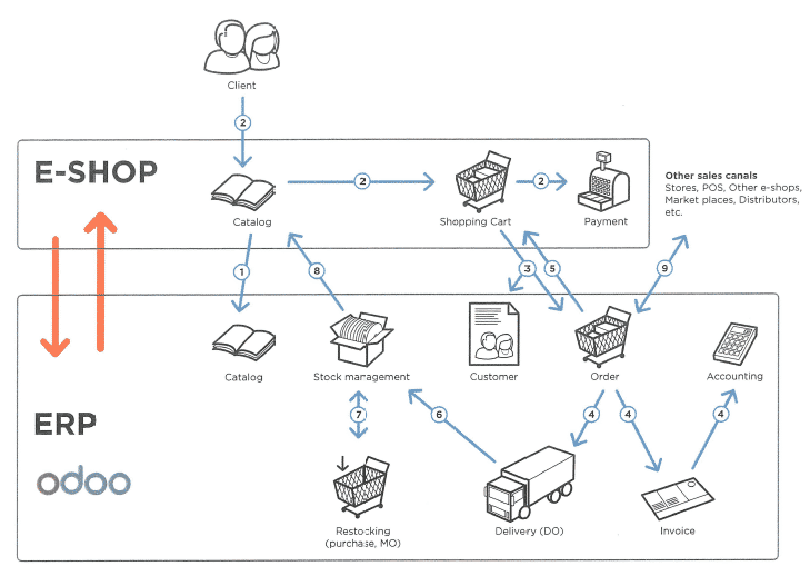 Odoo Magento Connector Workflow