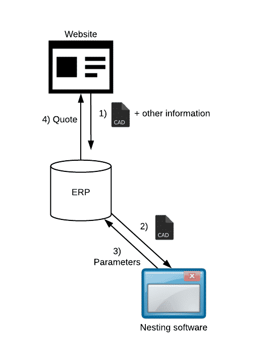 Quoting Software for Manufacturing - 1