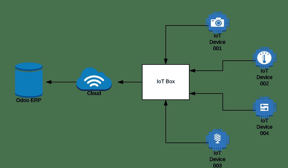 Odoo IoT Box diagram