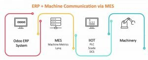 MES (Manufacturing Execution Systems)